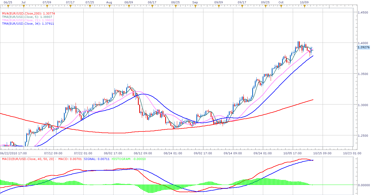 Forex moving averages